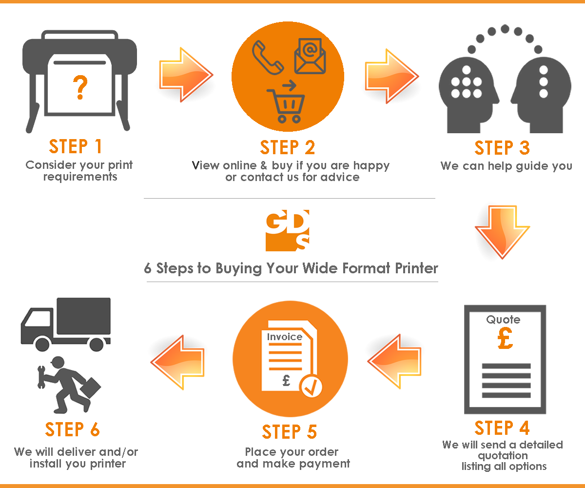 6 Steps to Buying A Wide Format Printer